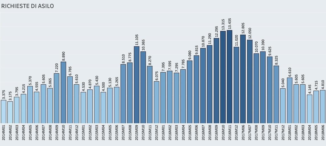 Immigrazione, come le richieste di asilo sono cambiate, mese per mese - infografiche