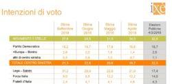 Sondaggi elettorali Ixè: sembra inarrestabile il trend positivo della Lega