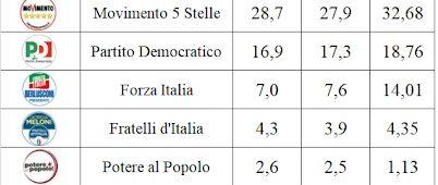 Sondaggi elettorali SWG, recupera il M5S, ancora giù Forza Italia e PD