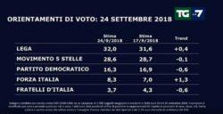 Sondaggi elettorali, Lega sempre prima, il rimbalzo di Forza Italia