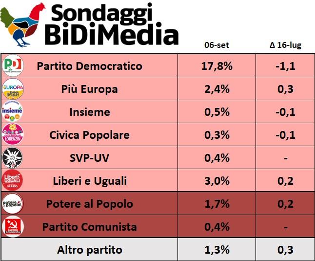 sondaggi elettorali bidimedia, centrosinistra