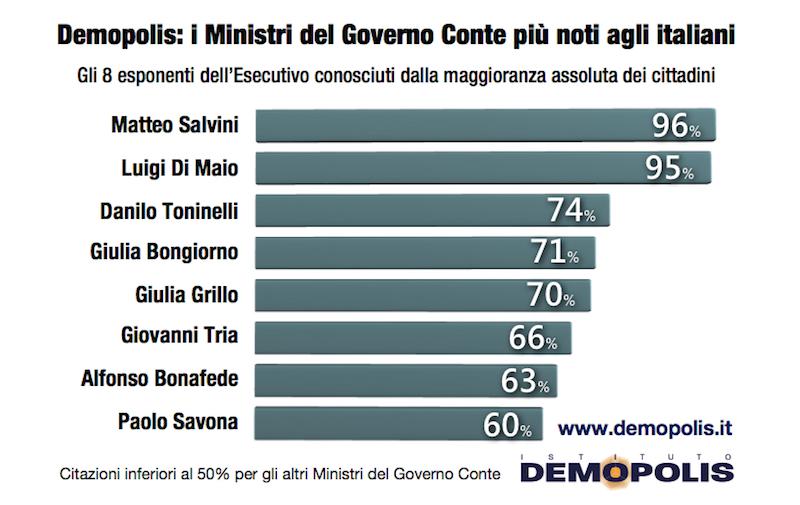 sondaggi elettorali demopolis, salvini