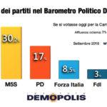 sondaggi elettorali demopolis, voto