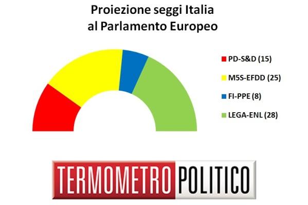 sondaggi elettorali europee 2019 - distribuzione seggi italia 15 settembre 2018