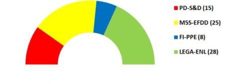 Sondaggi elettorali Europee 2019: la distribuzione seggi per l'Italia al 22 settembre