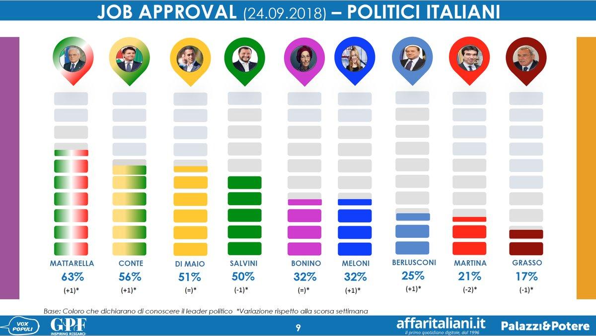 sondaggi elettorali gpf 1