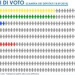 sondaggi elettorali gpf