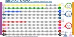 Sondaggi elettorali Gpf: Pd crolla al 15,3%, il M5S riconquista il primato