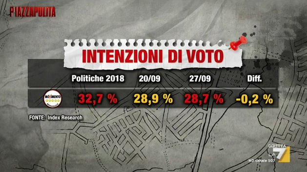 sondaggi elettorali index research, m5s