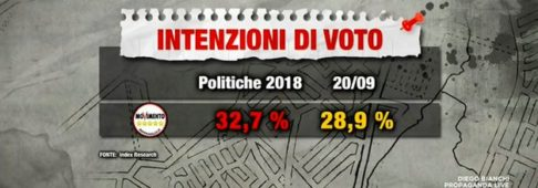 Sondaggi elettorali Index: nessuna novità, Lega davanti al M5S