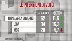 Sondaggi elettorali Noto: Potere al Popolo, la sorpresa della sinistra italiana