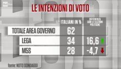 Sondaggi elettorali Noto: il M5S recupera sulla Lega