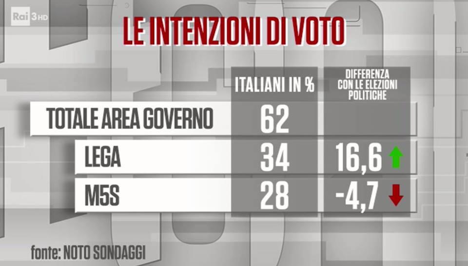 sondaggi elettorali noto lega m5s