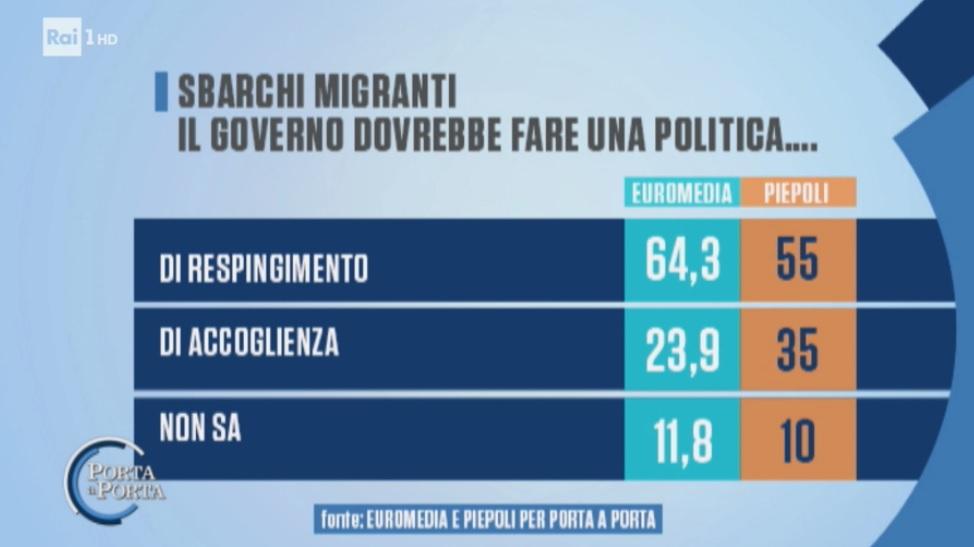 sondaggi elettorali piepoli euromedia, governo immigrati 1