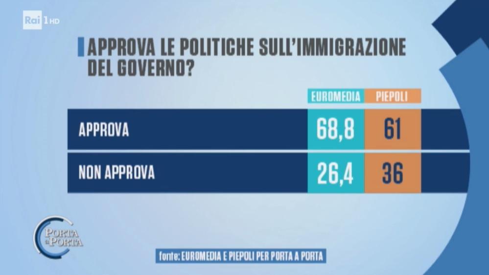 sondaggi elettorali piepoli euromedia, governo immigrati