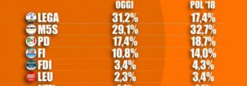 Sondaggi elettorali Tecnè: Lega aumenta il suo vantaggio sul M5S