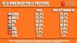 Sondaggi elettorali Tecnè: Lega e M5S, la luna di miele continua