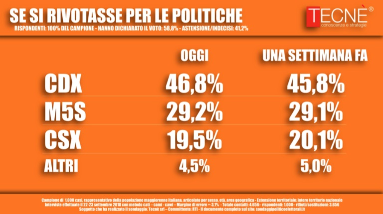 sondaggi elettorali tecnè, voto aree