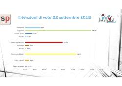 Sondaggi elettorali Winpoll: Lega primo calo dopo l'exploit