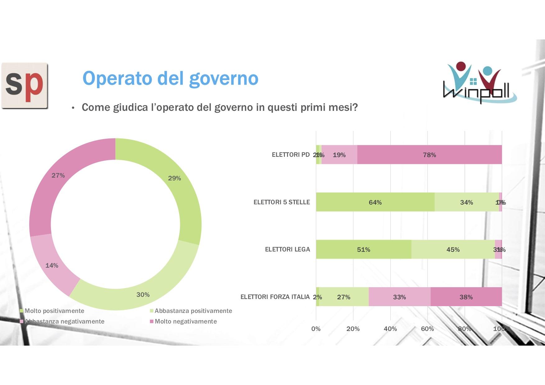 sondaggi elettorali winpoll, operato governo