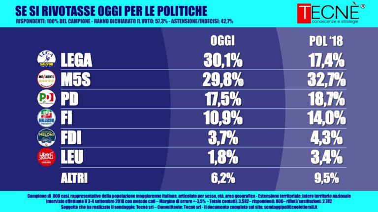 sondaggi elettoralit tecnè