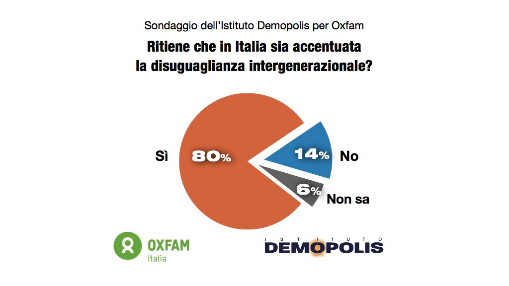 sondaggi politici demopolis, giovani 1