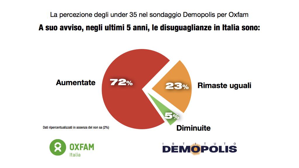 sondaggi politici demopolis, giovani 3