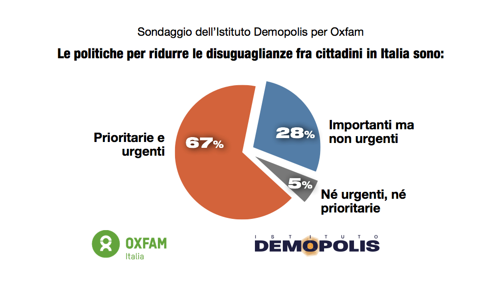 sondaggi politici demopolis, giovani 4