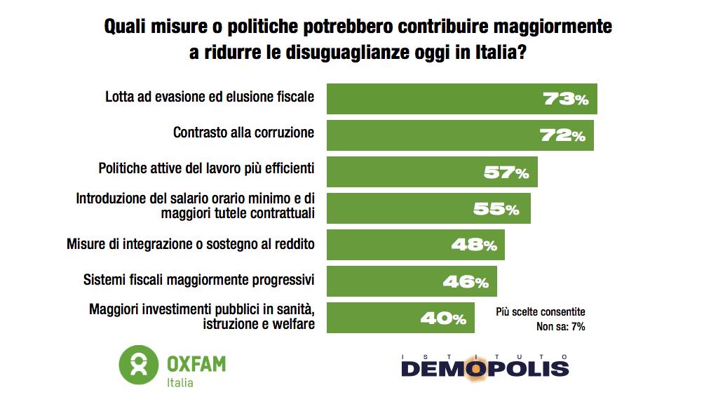 sondaggi politici demopolis, giovani 5