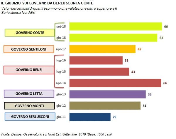 sondaggi politici demos, fiducia governo