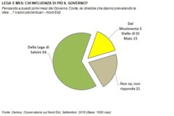 Sondaggi politici Demos: fiducia nel governo Conte ancora alta nel Nord Est