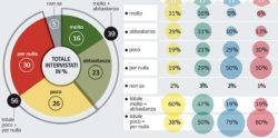 Sondaggi politici Ipsos: chiusura domenicale, no degli italiani
