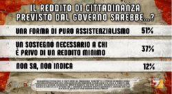 Sondaggi politici Ipsos: gli italiani promuovono flat tax e pace fiscale