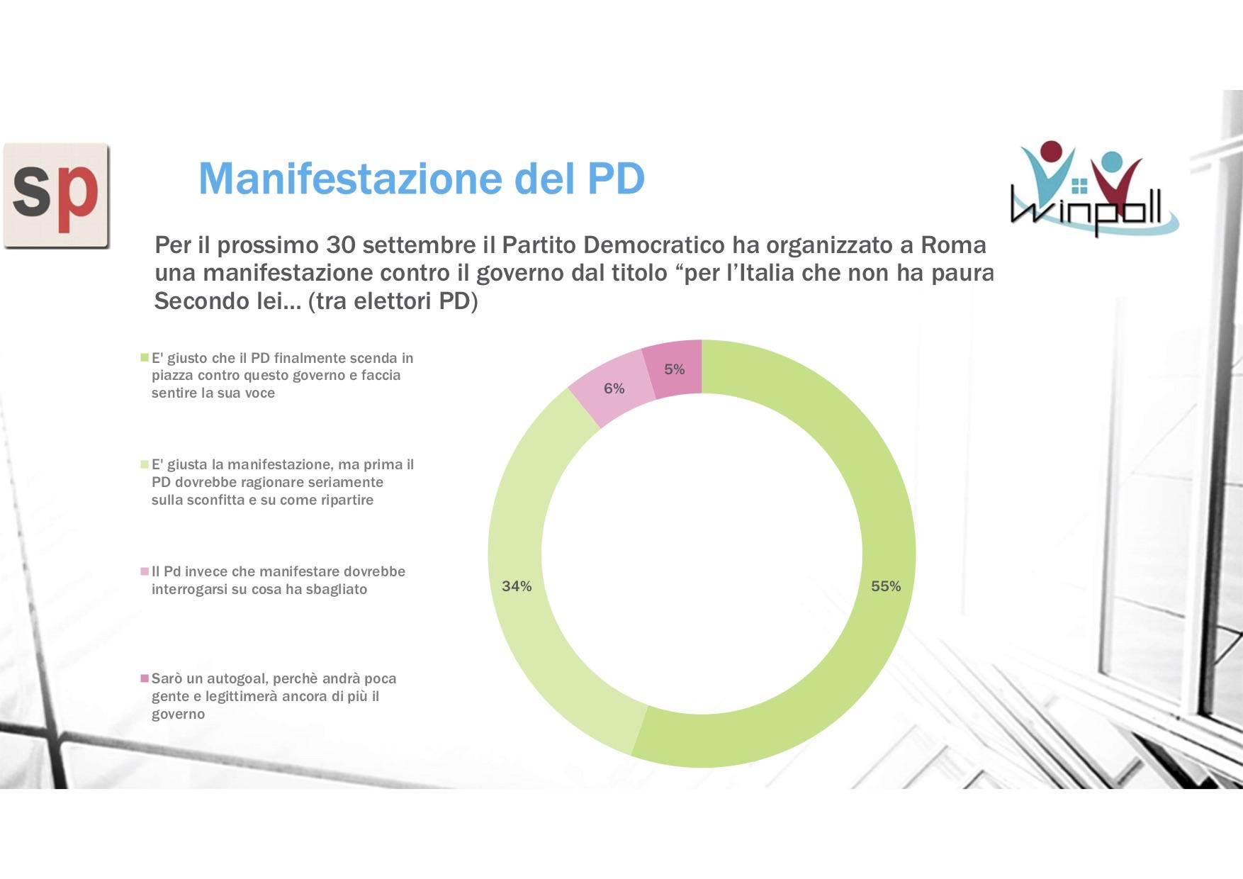 sondaggi politici pd 1