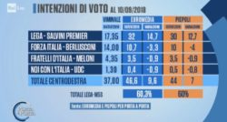 Sondaggi elettorali Piepoli, Lega e M5S assolutamente pari al 30%