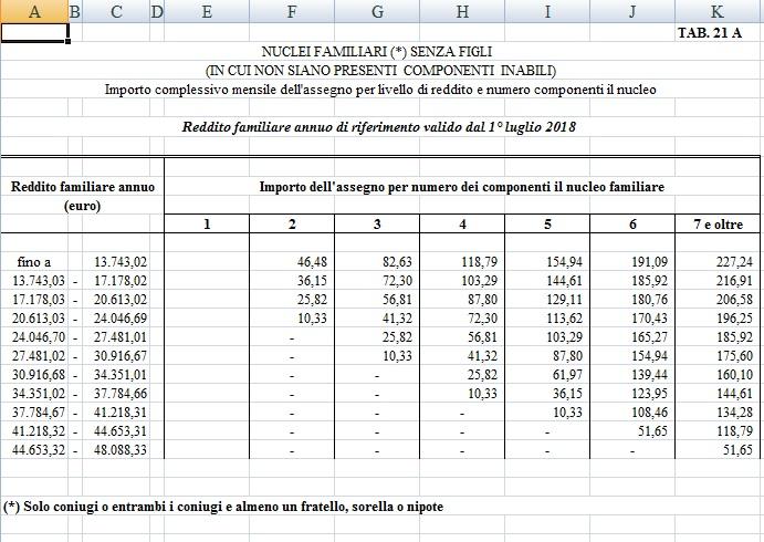 Assegni familiari 2018 2019 senza figli a carico importo, importo e requisiti tab. 21 a
