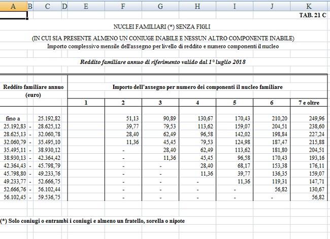 Assegni familiari 2018 2019 senza figli a carico importo, importo e requisiti tabella 21 c