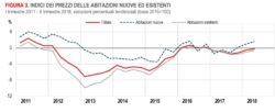 Prezzi delle case, continua il calo, anche se minimo
