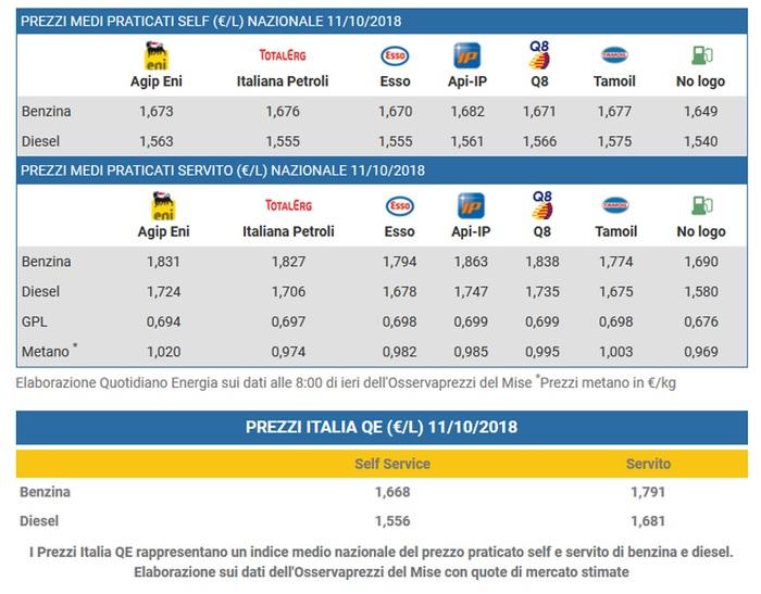 Diesel e benzina, cosa sono le etichette europee in vigore da oggi
