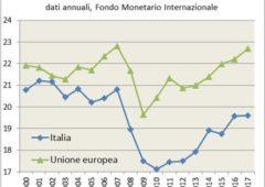 Risparmio in Italia, come si è evoluto nel tempo – Infografiche