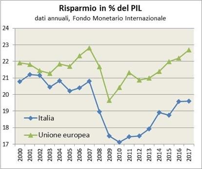 risparmio in Italia