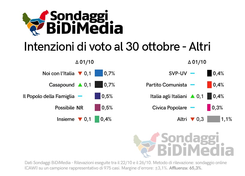 sondaggi elettorali bidimedia 1