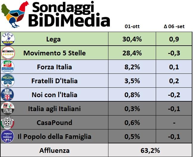 sondaggi elettorali bidimedia, centrodestra m5s