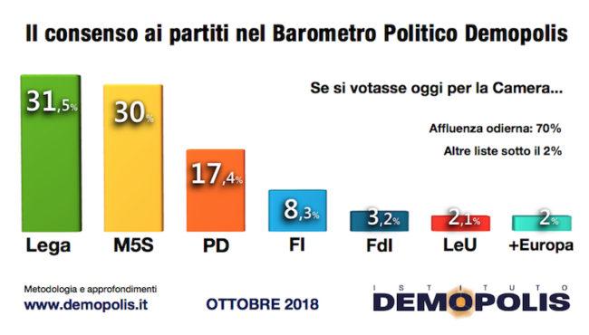 Sondaggi elettorali Demopolis: giù M5S e Lega, bene il Pd