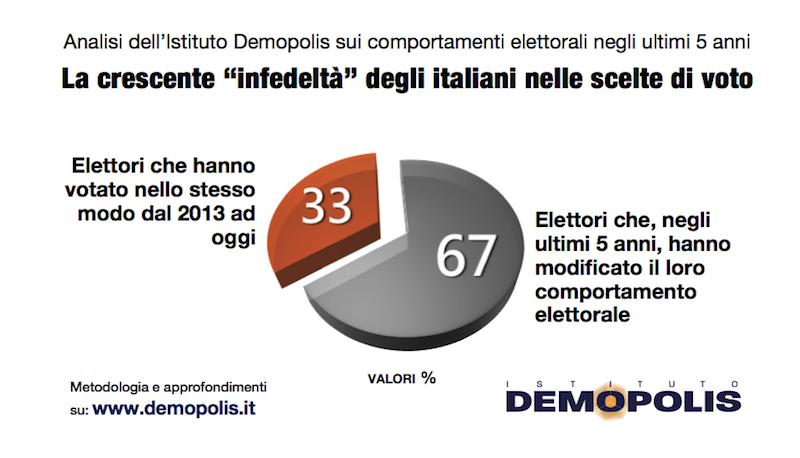 sondaggi elettorali demopolis, infedeltà