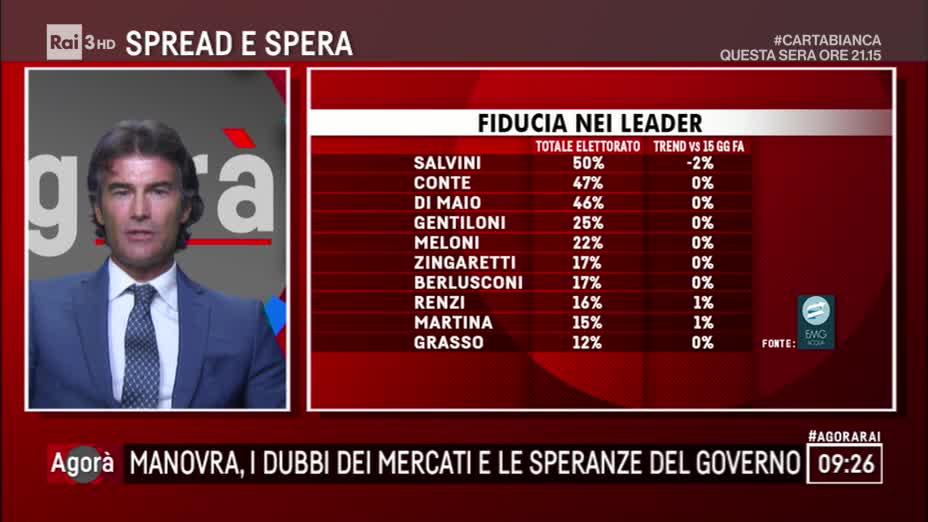 sondaggi elettorali emg, fiducia leader