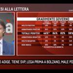 sondaggi elettorali emg, gradimento governo