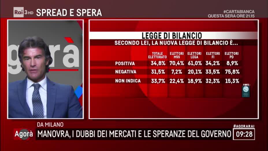 sondaggi elettorali emg, manovra bilancio