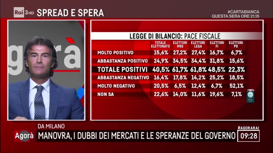 sondaggi elettorali emg, pace fiscale