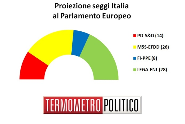 sondaggi elettorali europee 2019 - distribuzione seggi italia 6 ottobre 2018